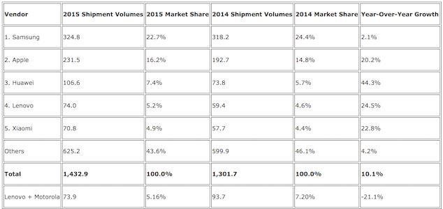 آمار فروش دستگاه ها هوشمند در سال 2015