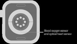 نحوه اندازه گیری اکسیژن خون